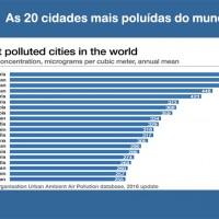 20 cidades